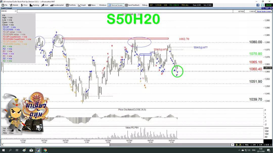 S50H20ปิดต่ำกว่ากรอบสำคัญ ทางขึ้นยังเหนื่อย(23/01/2563)
